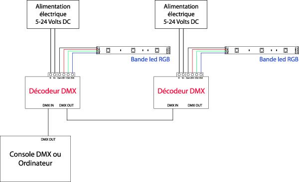 branchement dmx 512